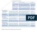 Major Current U.S. Policies Regulating Prescription Drug Industry