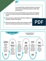 P2P & AP Process
