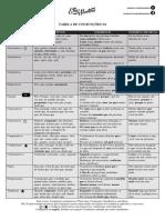 TABELA DE CONJUNÇÕES 3.0.pdf