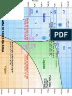 Diagrama de fase da água