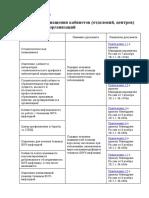 !!!!! Стандарты оснащения кабинетов (отделений, центров) медицинских организаций