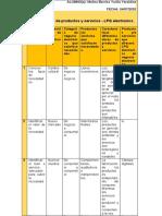 Matriz de análisis de productos y servicios - LPQ electronics.