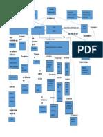 Mapa Conceptual Agentes Economicos  1