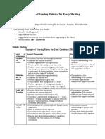 Example of scoring rubrics for essay