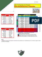 Resultados da 15ª Jornada do Campeonato Nacional da 2ª Divisão Sul em Futebol