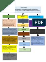 acrividad 5 tareala sensopercepcion como procesos cogntivo.docx