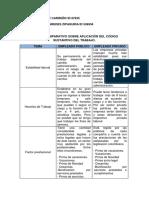 Cuadro comparativo aplicación Código sustantivo de trabajo