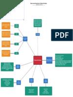 Mapa Conceptual Planeación Estrategica