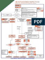 Flujograma Actuaciones Inspectivas