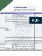 Tipos de datos de Microsoft SQL Server.docx