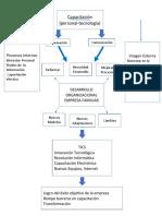 DIAGRAMA de organizacion1