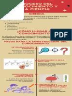 Infografía Proceso del conocimiento y la ciencia (1)