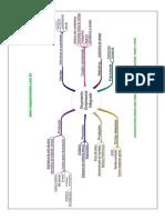 Orçamento Empresarial Integrado - mapa mental
