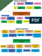 ARBOL DE EFECTO Y CAUSAS
