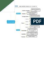 Antropología mapa conceptual