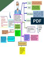 Mapa mental - Prevención de la Salud mental
