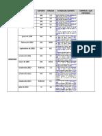 Datos de los Sistemas Operativos.pdf