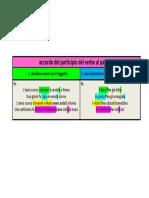 regola-dell-accordo-del-participio-con-i-pronomi.pdf