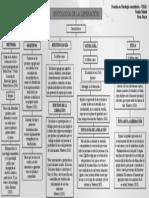 PSICOLOGÍA de la LIBERACIÓN- mapa conceptual - copia.pptx