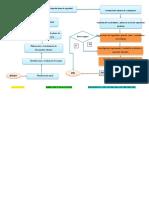diagrama de flujo SST