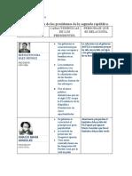 Características de los presidentes de la segunda república-1