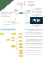 Mapas mentale_Tipos de Investigación
