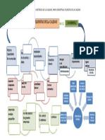 mapa conceptual filosofia de la calidad