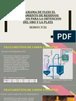 SESION N°22 - DIAGRAMA DE FLUJO EL TRATAMIENTO DE RESIDUOS  ANODICOS PARA LA OBTENCION DEL ORO Y LA PLATA