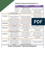 Cuadro Comparativo Tipos de Investigación.docx.docx