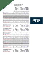 Federal Fundraising Q22020