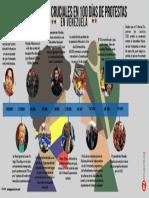 10 Momentos Cruciales en 100 Días de Protestas en Venezuela PDF