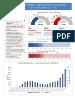 Raport saptamanal INSP (EpiSaptamana29)