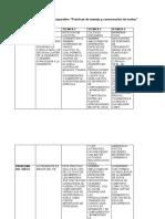 """AA4-EV2. Cuadro comparativo """"Prácticas de manejo y conservación de suelos"""""""