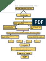 mapa conceptual de fase compensatoria