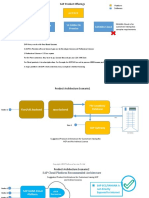 SAP License Training