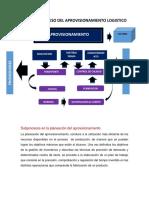 mapasdesubprocesosyprocesosdelaprovisionamientoproduccionydistribucionlogistica-150509034234-lva1-app6892.pdf