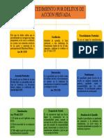 Flujograma delitos de accion privada  7-A1