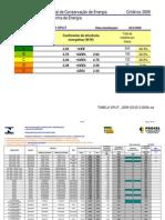 Split - Tabela de eficiencia energetica