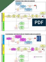 FLUJOGRAMA DE SUBPROCESO AREA ALMACEN.pdf