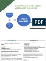 CUADRO COMPARATIVO RESOLUCIÓN 3280 VS 0518 NATHALY RAMIREZ-MARIA LISETH NIEVES-CARLOS LOPEZ.docx