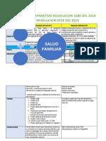 CUADRO COMPARATIVO RESOLUCION 3280 DEL 2018 VS RESOLUCION 0518 DEL 2015