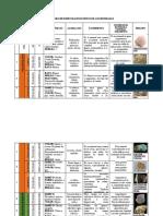 CUADRO MACROSCOPICO DE MINERALES.docx