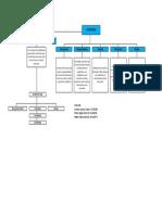 Mapa conceptual sobre el trabajo en equipo y el manejo
