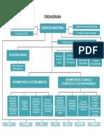 organigrama-minam.pdf