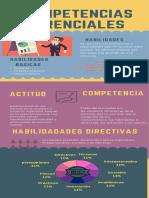 infografia habilidades directivas