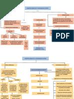 Organizador visual de costos y presupuesto