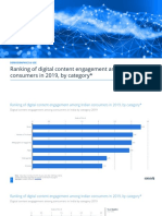 statistic_id978285_digital-content-engagement-among-consumers-in-india-by-category-2019