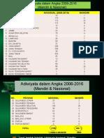 Data Sekolah Adiwiyata Nas &  Mandiri 2016