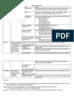 module 3 assignment chart  1