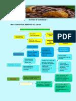 Mapa conceptual beneficio del cacao ACTIVIDAD 1